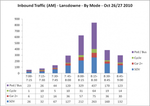 Lansdowne Inbound Traffic
