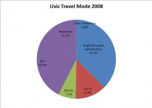 UVic Modeshare 2008
